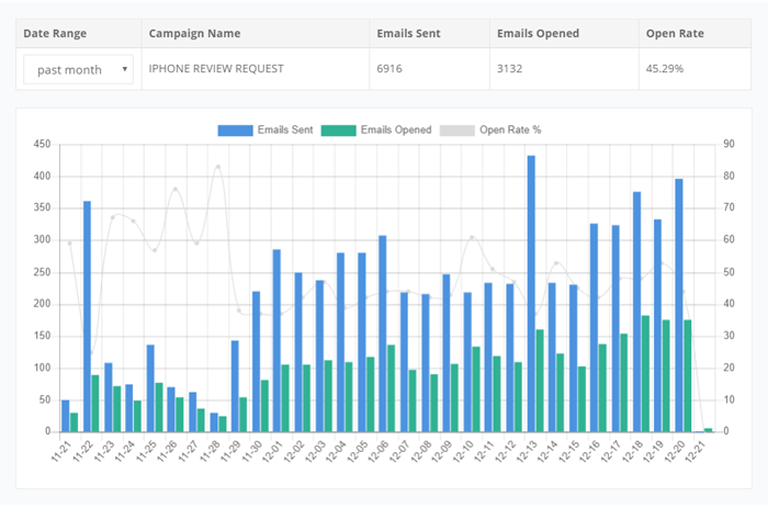 Automated email campaign stats