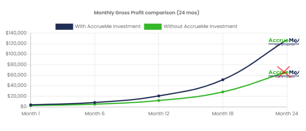 AccrueMe Gross Profit Comparison