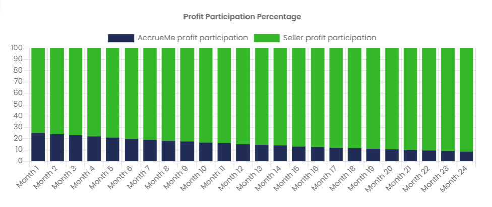 Profit Participation percentage