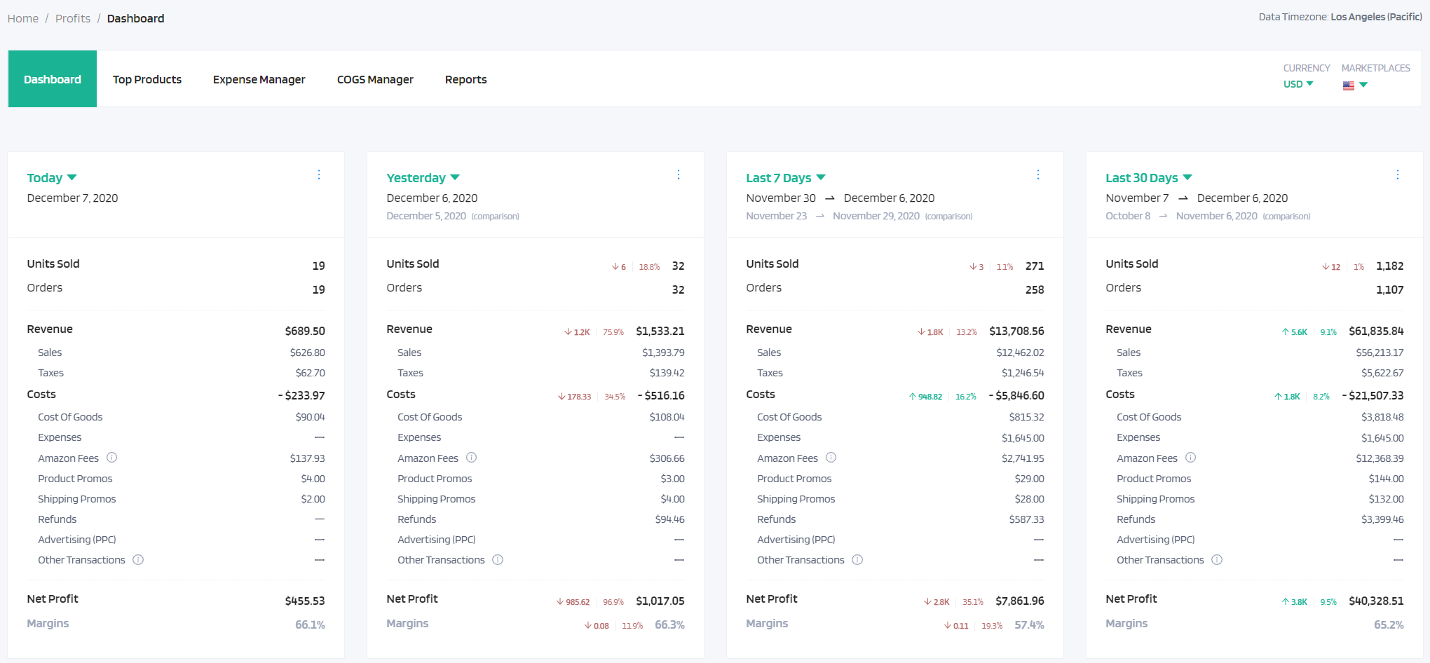 profits dashboard