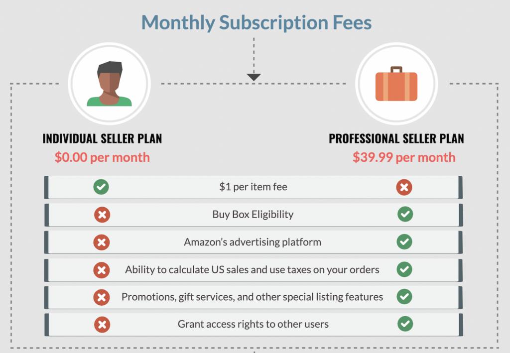 amazon seller subscriptions