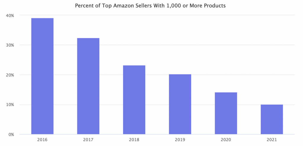 percent of top amazon sellers with 1,000 or more products