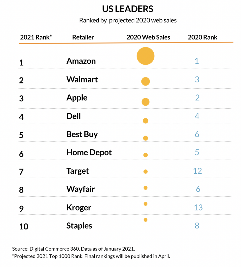 projected digital commerce by retailer