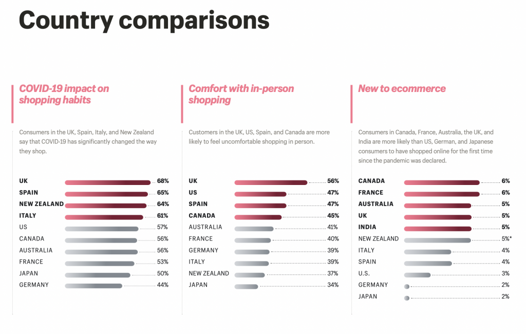 ecommerce statistics - country comparison