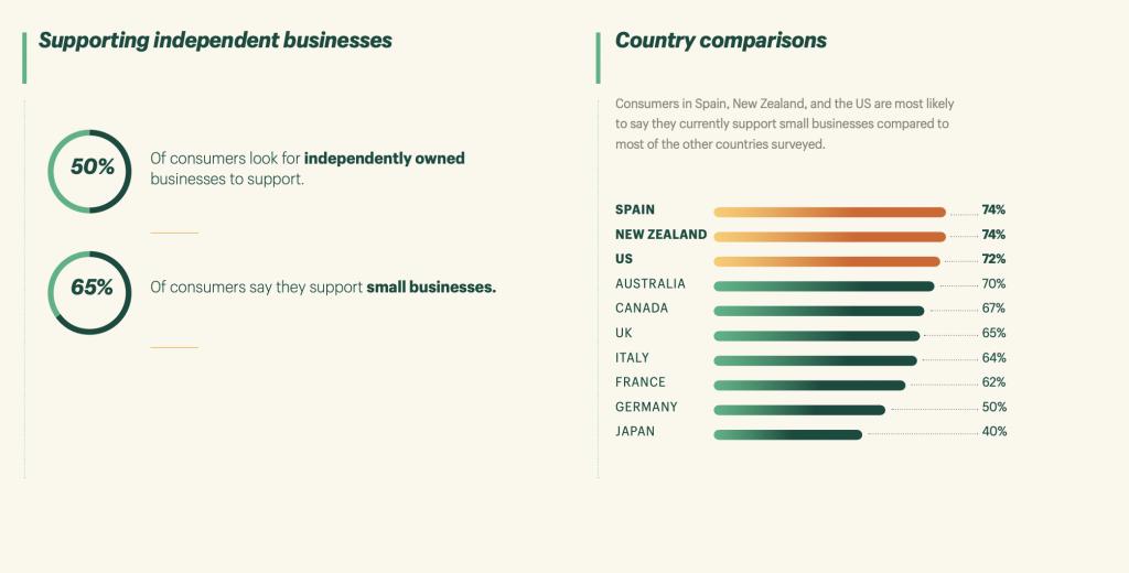 eCommerce statistics - small biz