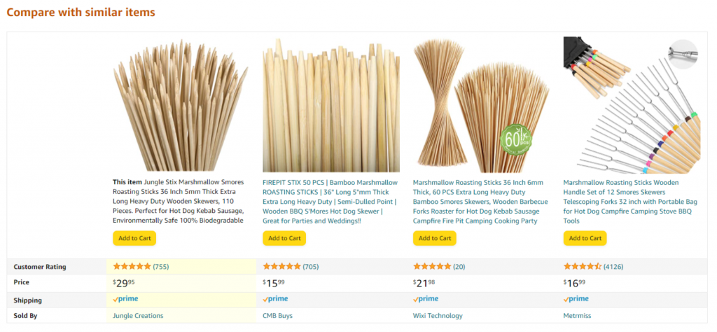 how to increase sales on amazon marketplace wordtree