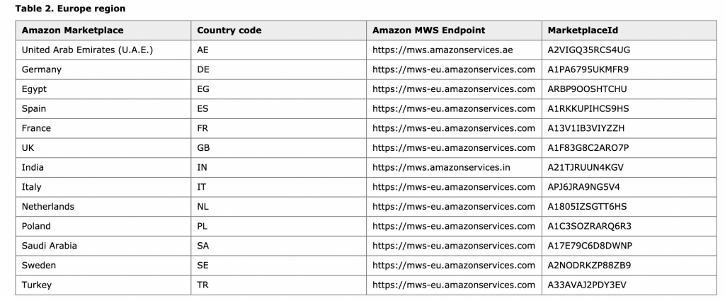 amazon europe marketplace list of countries