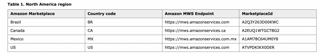amazon america marketplace list of countries