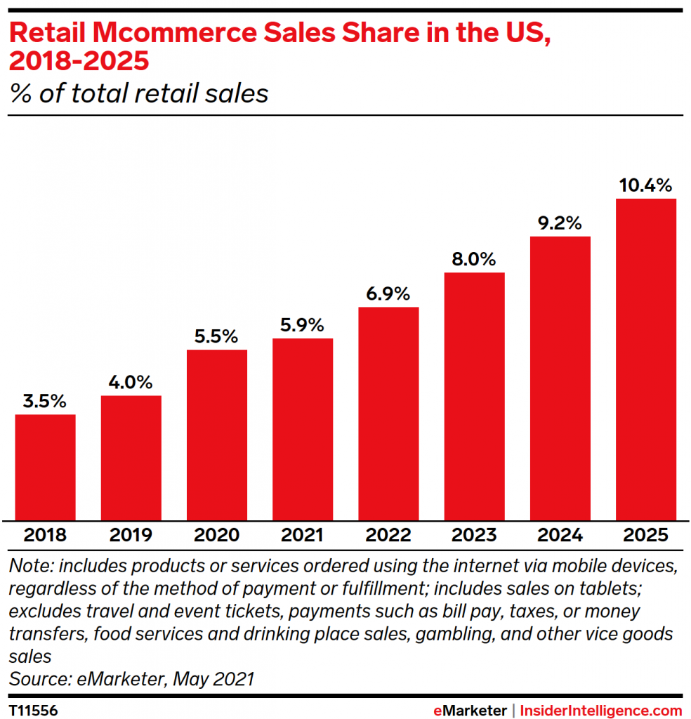 mCommerce retail sales share